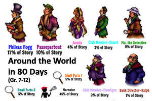 Around the World Reader's Theater Product
