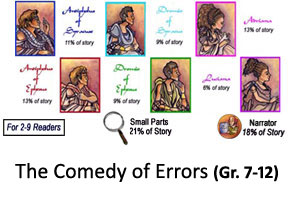 Comedy of Errors Reader's Theater Product