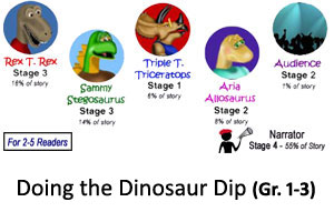 Dino Dip Reader's Theater Product