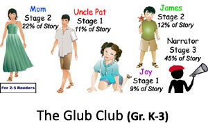 Glub Club Reader's Theater Product