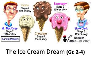 Ice Cream Dream Reader's Theater Product