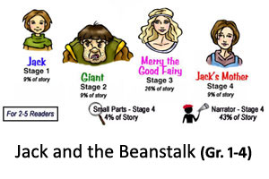 Jack and the Beanstalk Reader's Theater Product