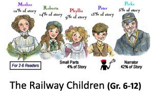 Railway Children Reader's Theater Product
