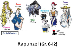 Rapunzel Reader's Theater Product