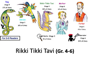Rikki Tikki Tavi Reader's Theater Product