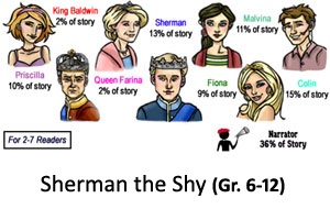 Sherman the Shy Reader's Theater Product