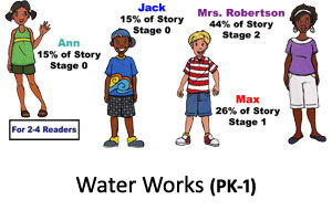 Water Works Reader's Theater Product